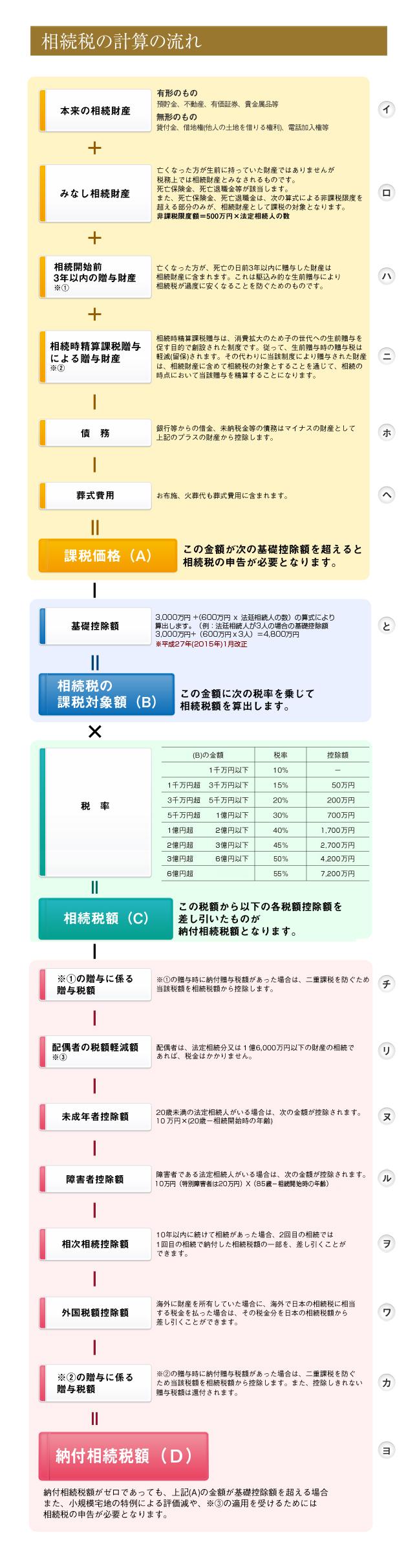 相続税計算の流れ(平成27年 税制改正後)