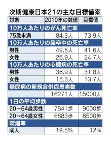 次期健康日本21の主な目標値案